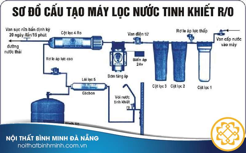 may-loc-nuoc-da-nang-02